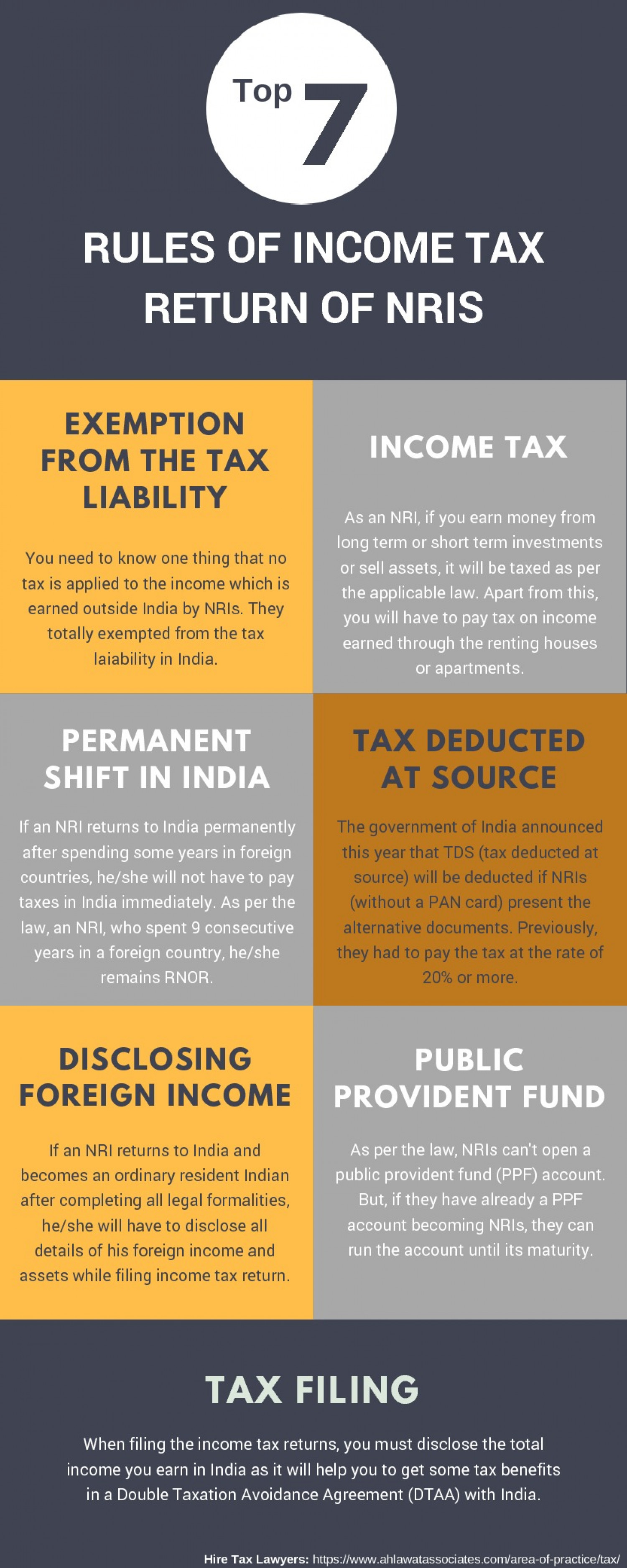 Top Seven Rules of Income Tax Return of NRIs Infographic