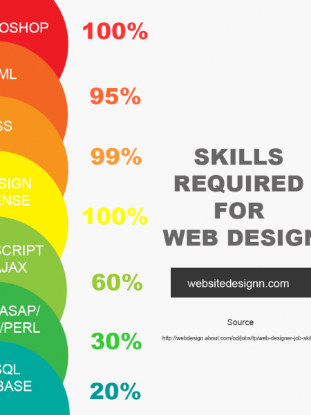 Skills Required For Web Design Infographic