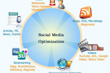 Top Social Media Company Toronto Infographic
