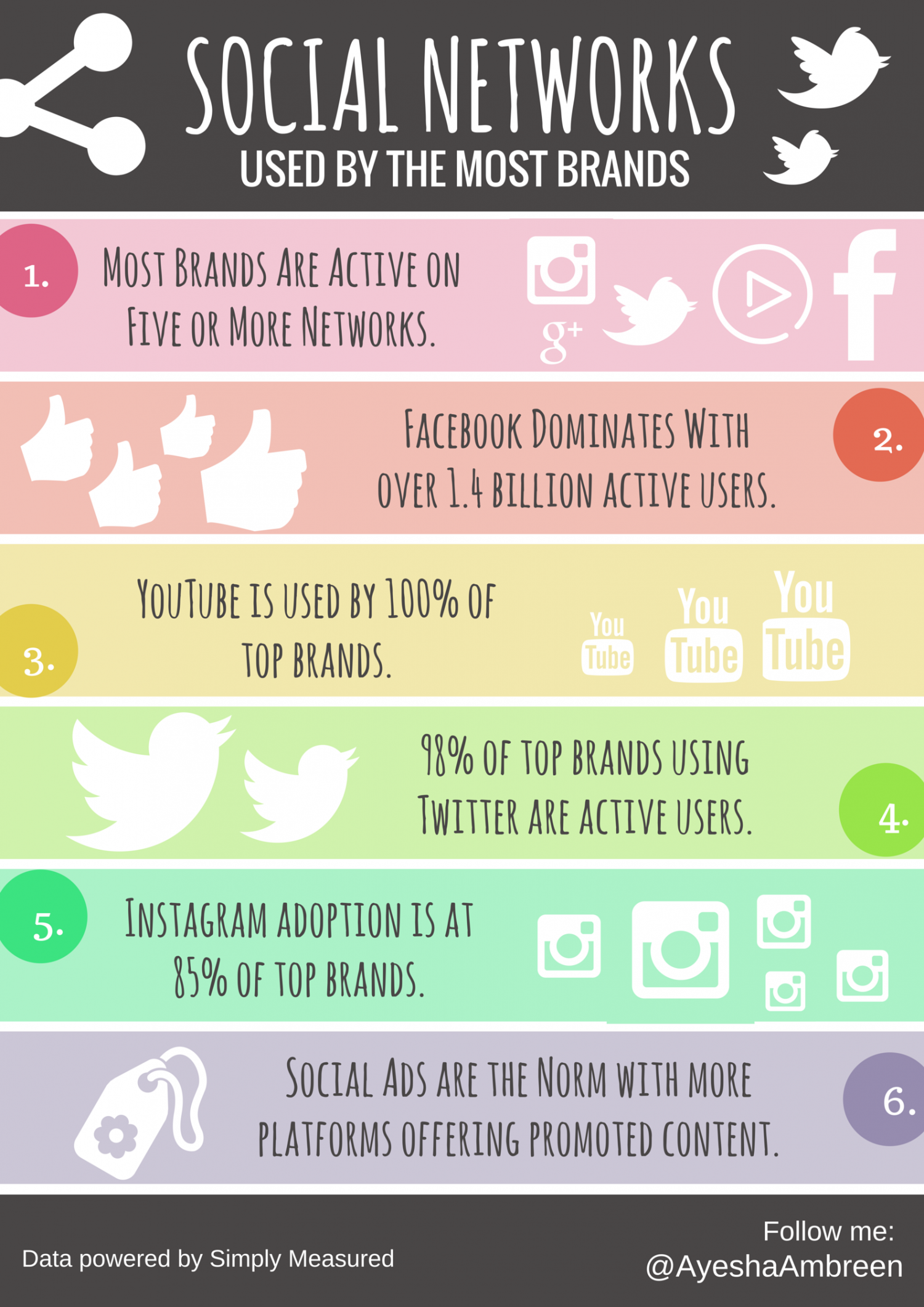 Top Social Networks Used By The Best Brands! Infographic