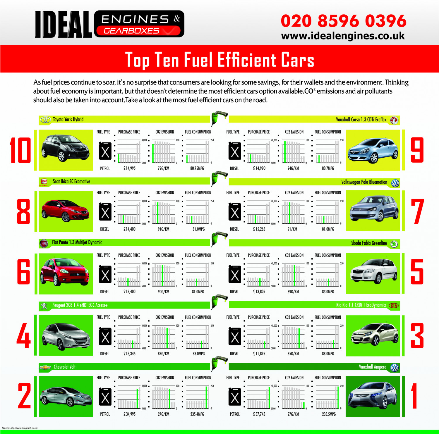Top Ten Fuel Efficient Car Engines Infographic