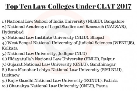 Top Ten Law Colleges under CLAT 2017 Infographic