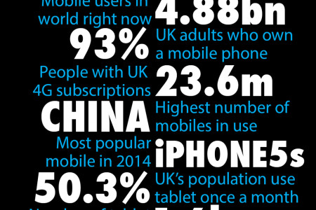 Top ten mobile and tablet user stats! Infographic