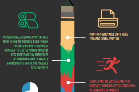 Top Ten Printing Trends For Dubai In 2016 Infographic