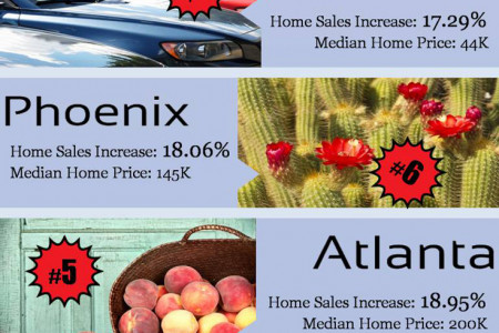 Top Ten US Cities Where Home Prices are on the Rise Infographic