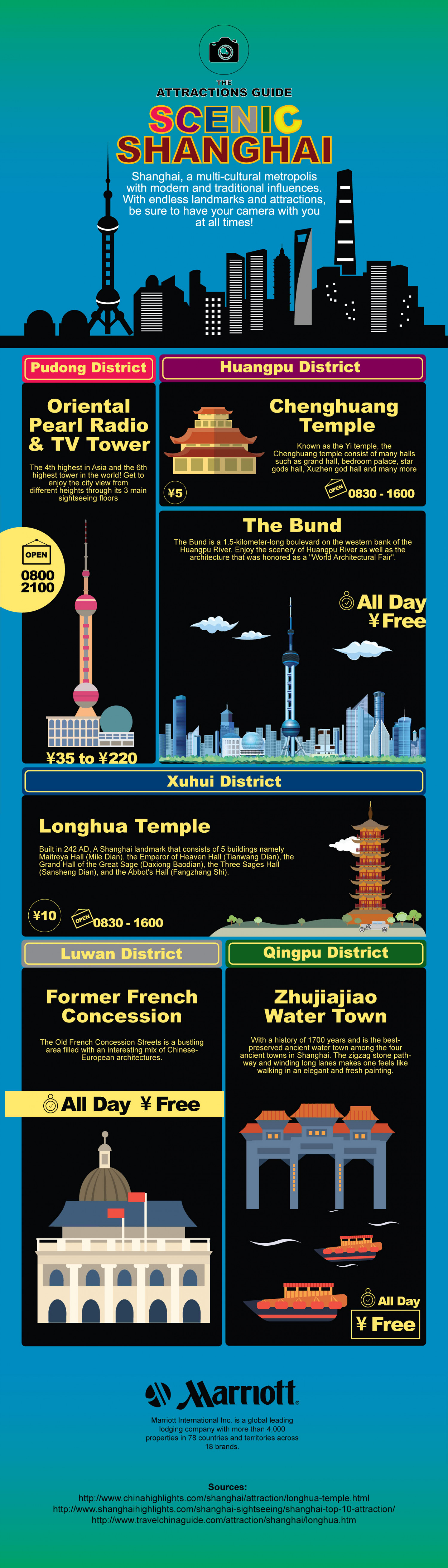 Top Things To Do in Shanghai Infographic