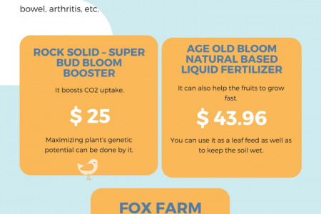 Top Three Bloom Boosters for Cannabis Infographic