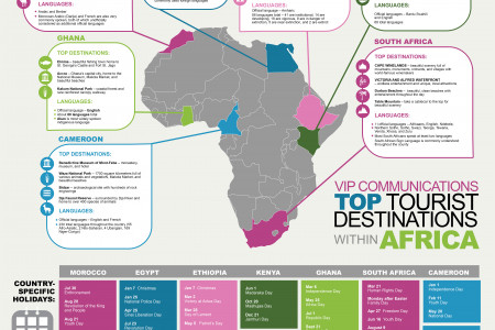 Top Tourist Destinations within Africa Infographic