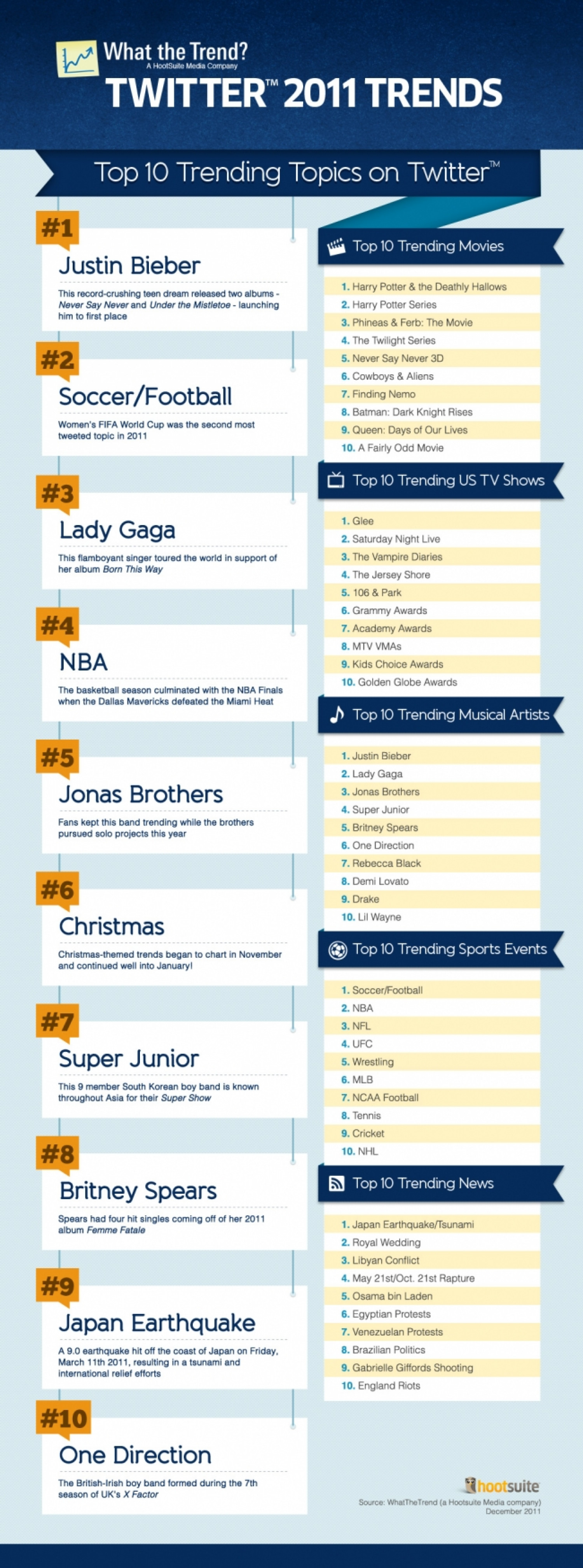 Top Trending #Twitter Topics for 2011 from What the Trend #WtT Infographic