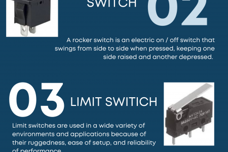 Top Union Wells Switches Infographic