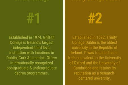 Top Universities in Ireland Infographic