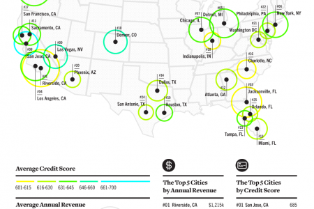 Top US Cities for Small Businesses in 2014 Infographic