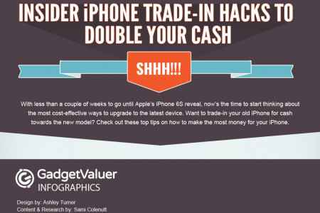 Top US iPhone Trade-In Hacks to Get You Top $ For Your Old Device Infographic