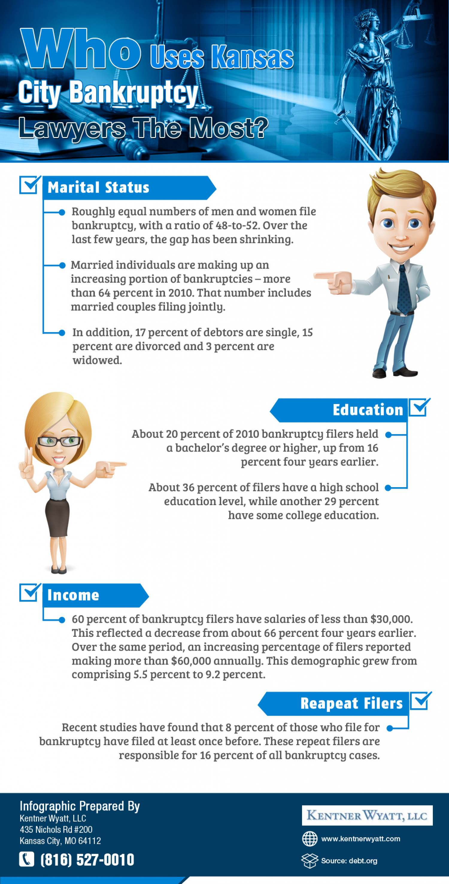 Top Users Of Kansas City Bankruptcy Lawyer Services Infographic