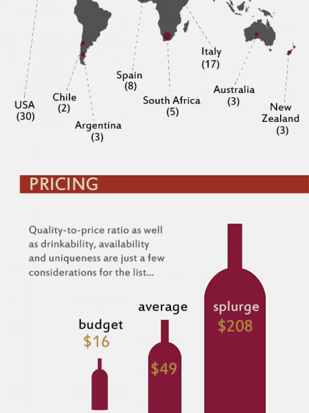 Top Wines of 2012: Behind the Enthusiast 100 Infographic
