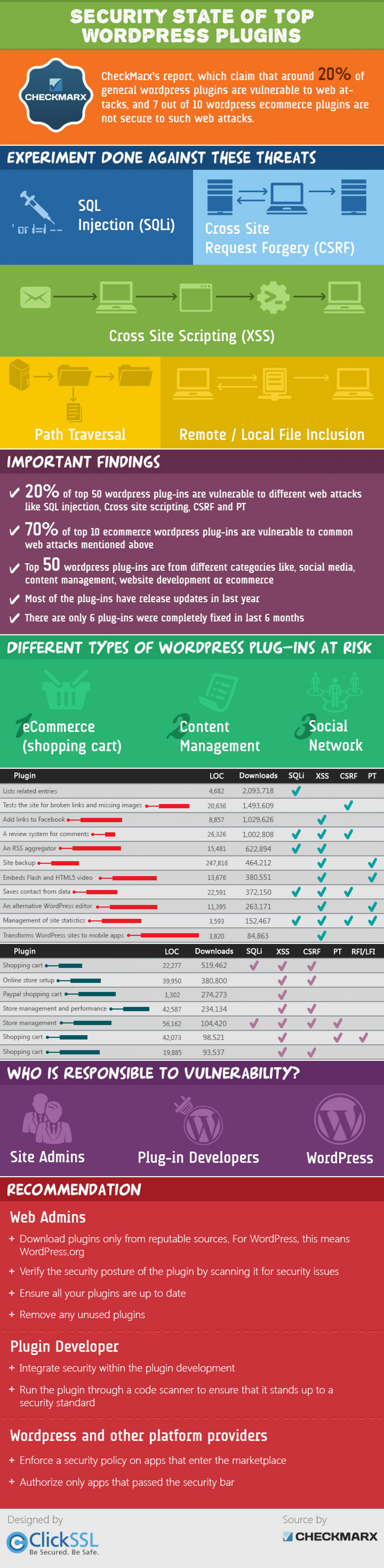 Top WordPress Plugins are Vulnerable – Reported by CheckMarx Infographic