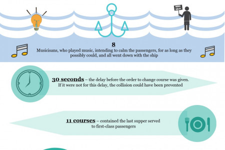 Top-20 Facts about Titanic Infographic