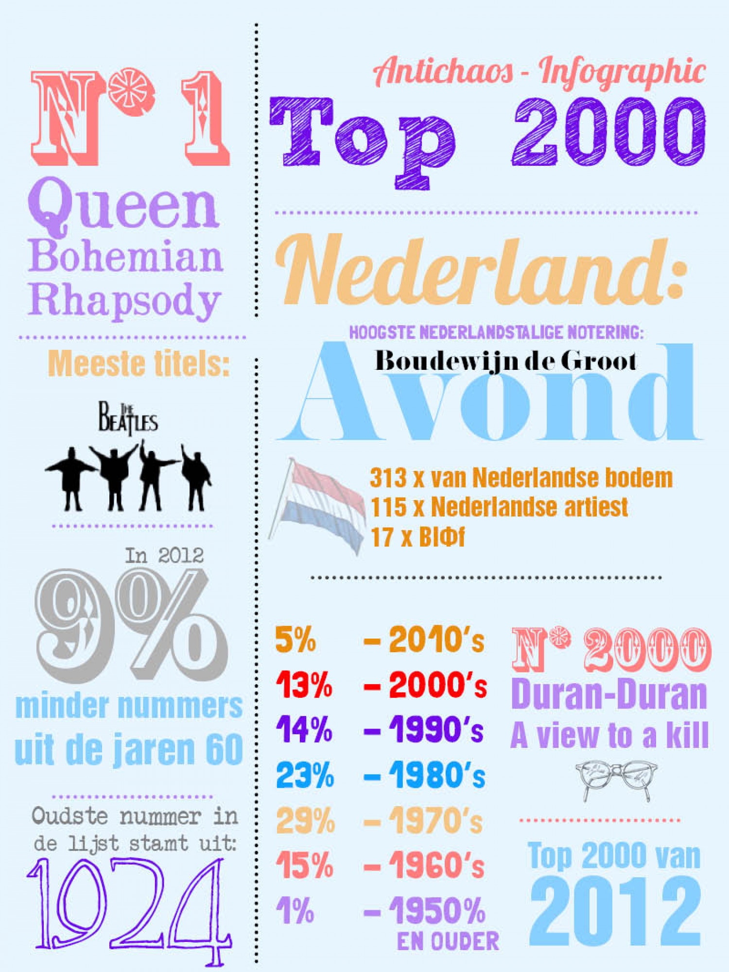 Top2000 Infographic