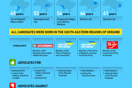 TOP-5 front runners in Ukraine's presidential elections Infographic