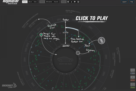 TopGear Interactive Visualization Infographic