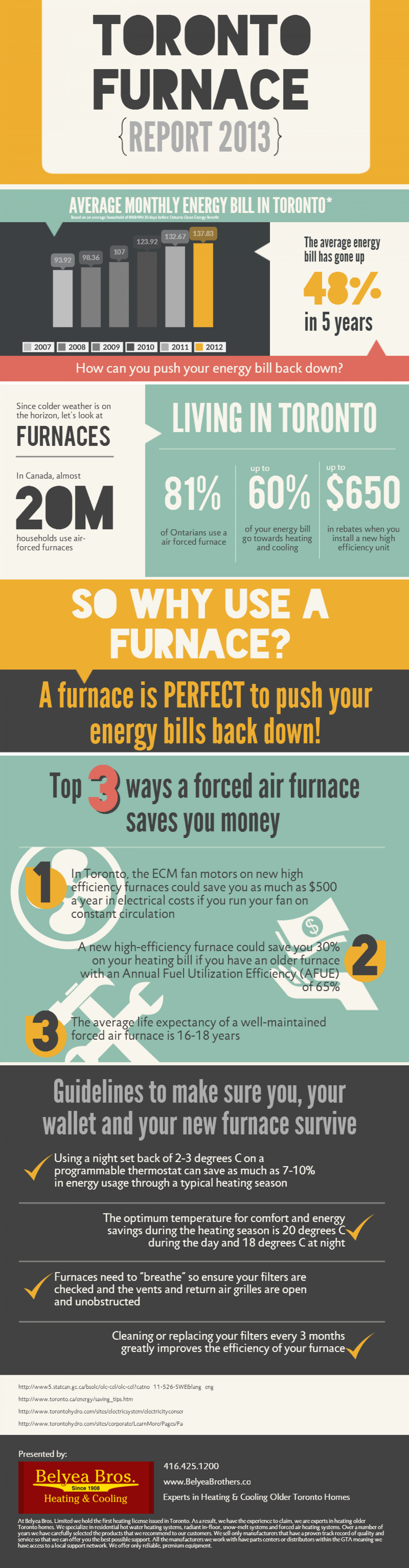 Toronto Furnace Report 2013 Infographic