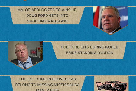 TORONTO NEWS HEADLINES - July 10, 2014 Infographic