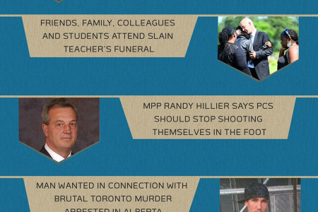 TORONTO NEWS HEADLINES - July 12, 2014 Infographic