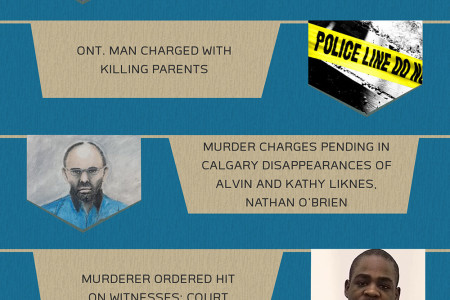 TORONTO NEWS HEADLINES - July 15, 2014 Infographic