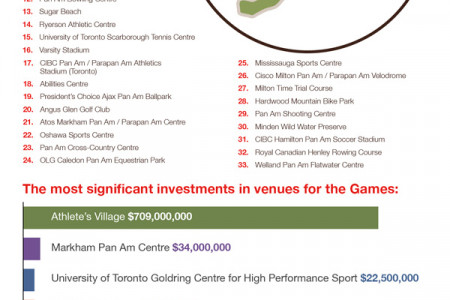 Toronto Pan Am Games 2015 Infographic