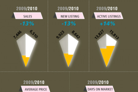 Toronto Real Estate Market in 2012 Infographic