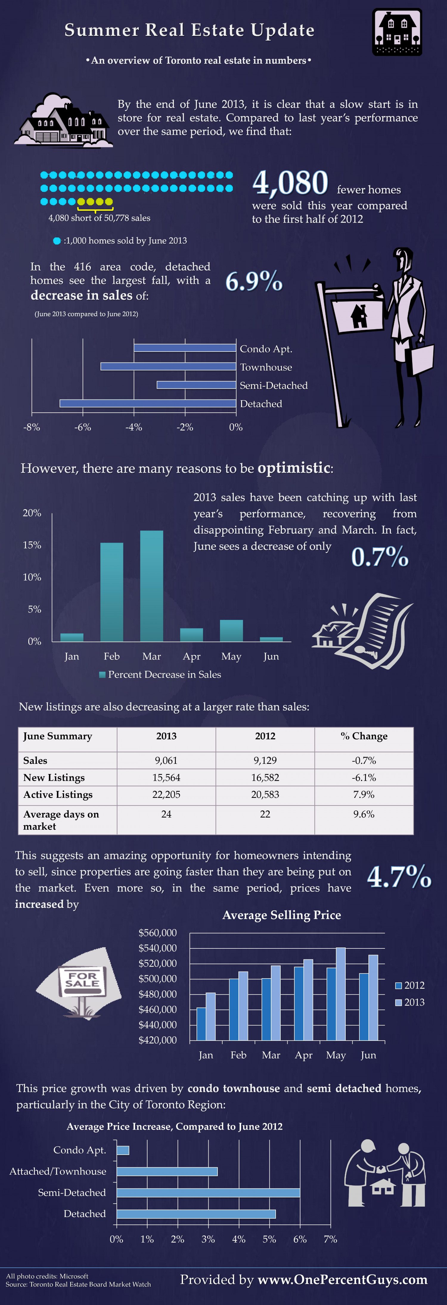 Toronto Real Estate Market (Summer Update) 2013 Infographic