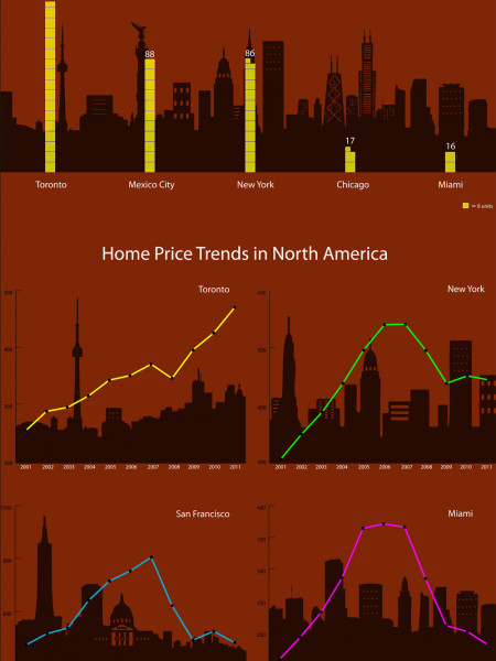 Toronto's Housing: Up in the Clouds Infographic