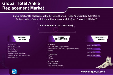 Total Ankle Replacement Market Size, Share, Growth, Research and Forecast 2020-2026 Infographic