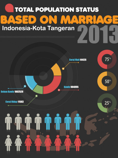 Total population status based on marriage Infographic