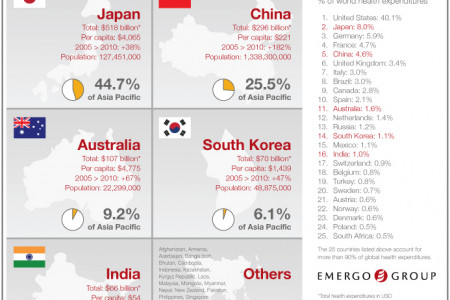 Total Spending on Healthcare in the Asia Pacific Region Infographic