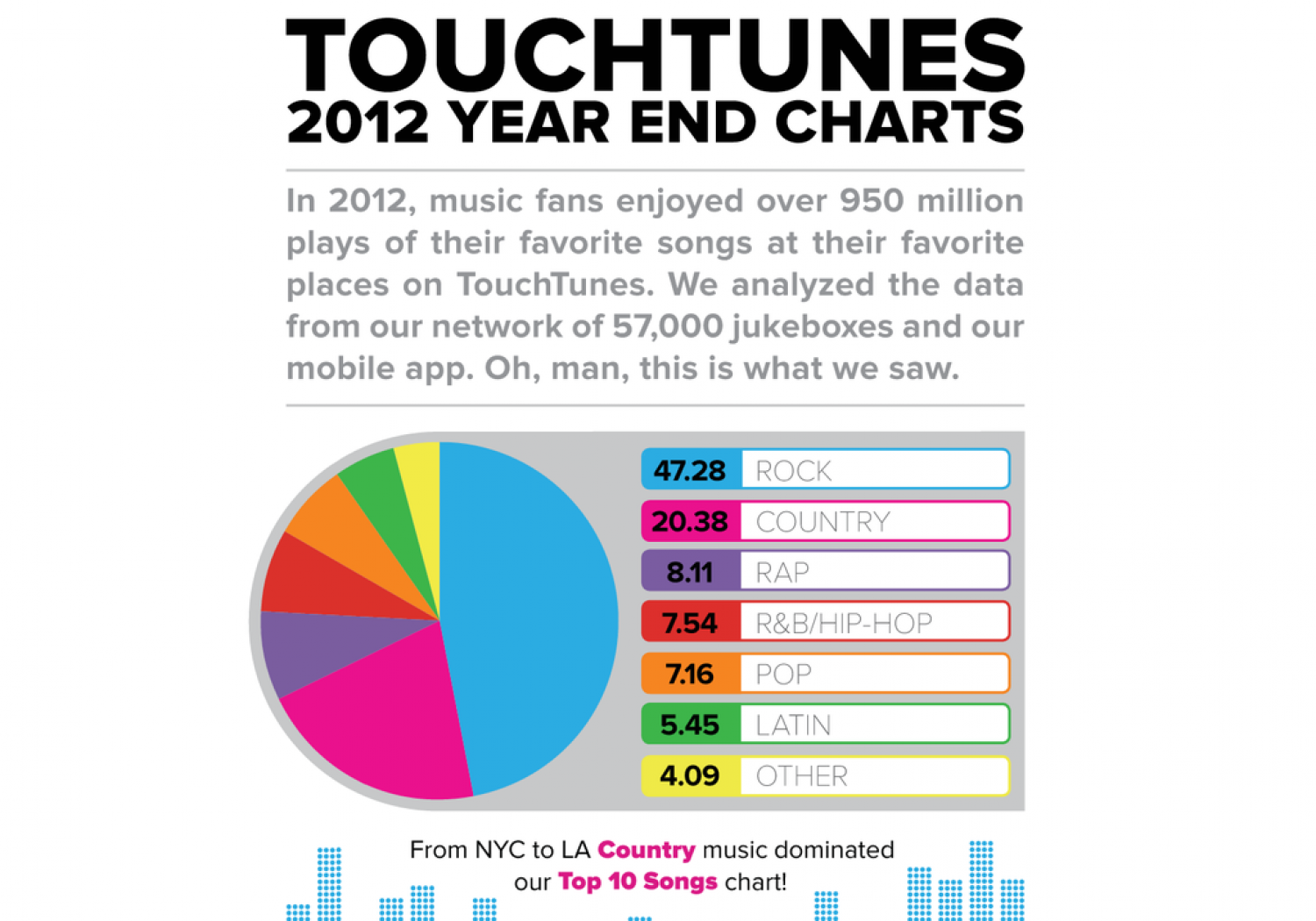TouchTunes 2012 Charts Infographic