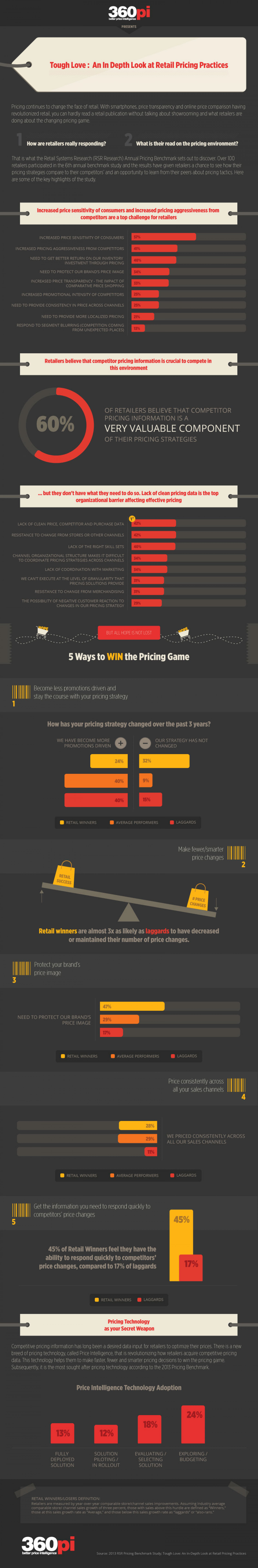 Tough Love: An In-depth Look at Retail Pricing Practices Infographic
