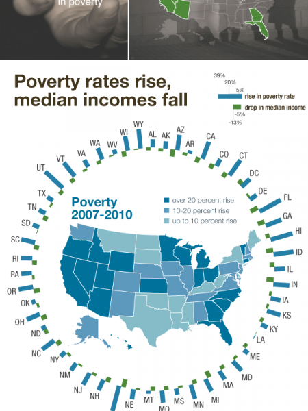 Tougher times for US households: lower income, higher poverty Infographic