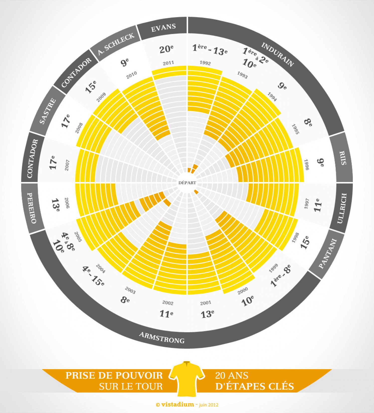Tour de France : the Yellow Take Over Infographic