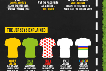 Tour De France Facts & Stats Infographic