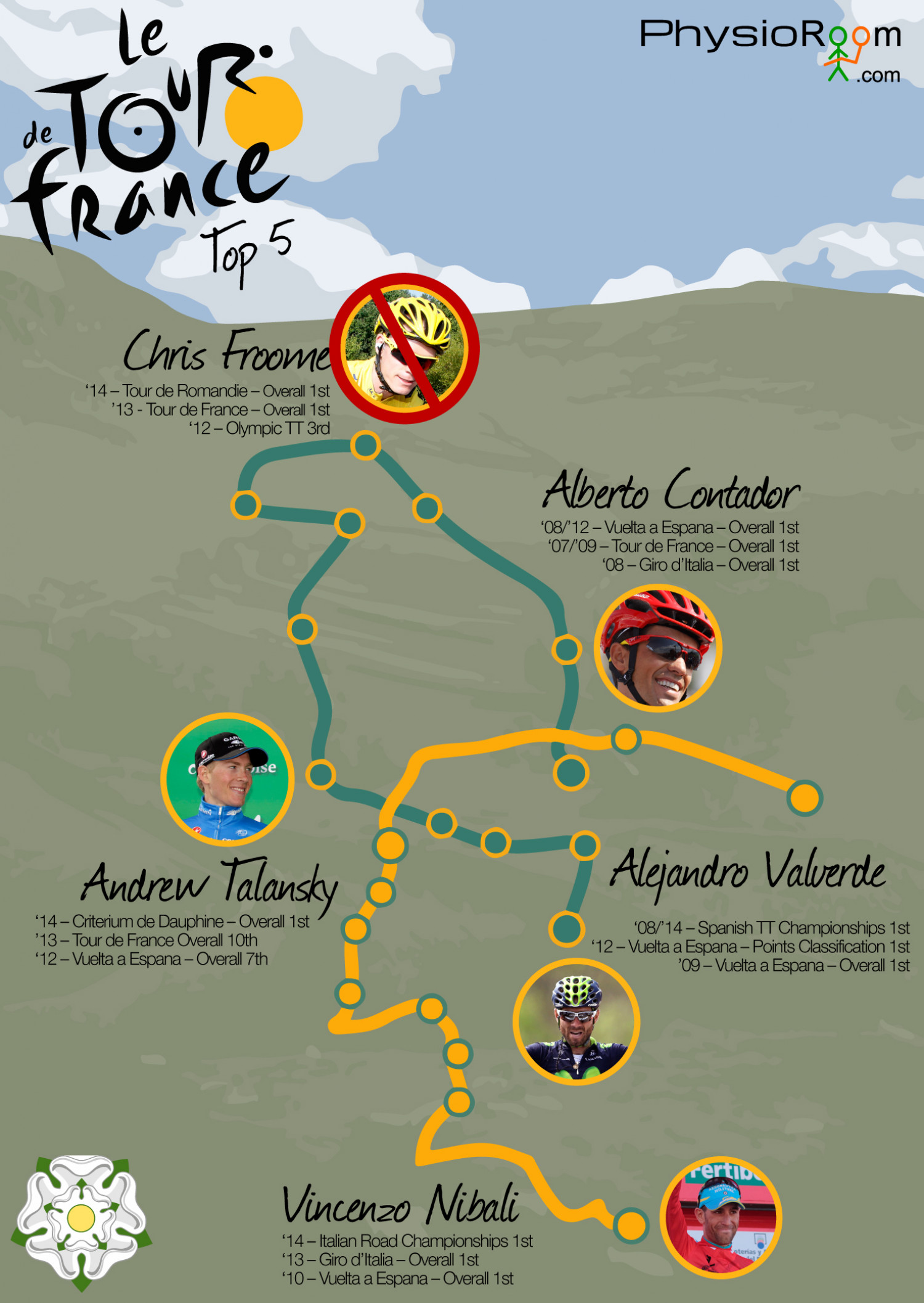Tour de France Predictions Infographic