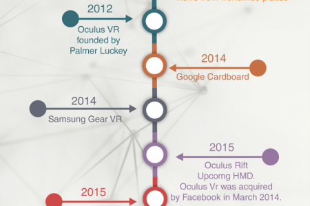Tour of Virtual Reality Technology – Infographic Infographic