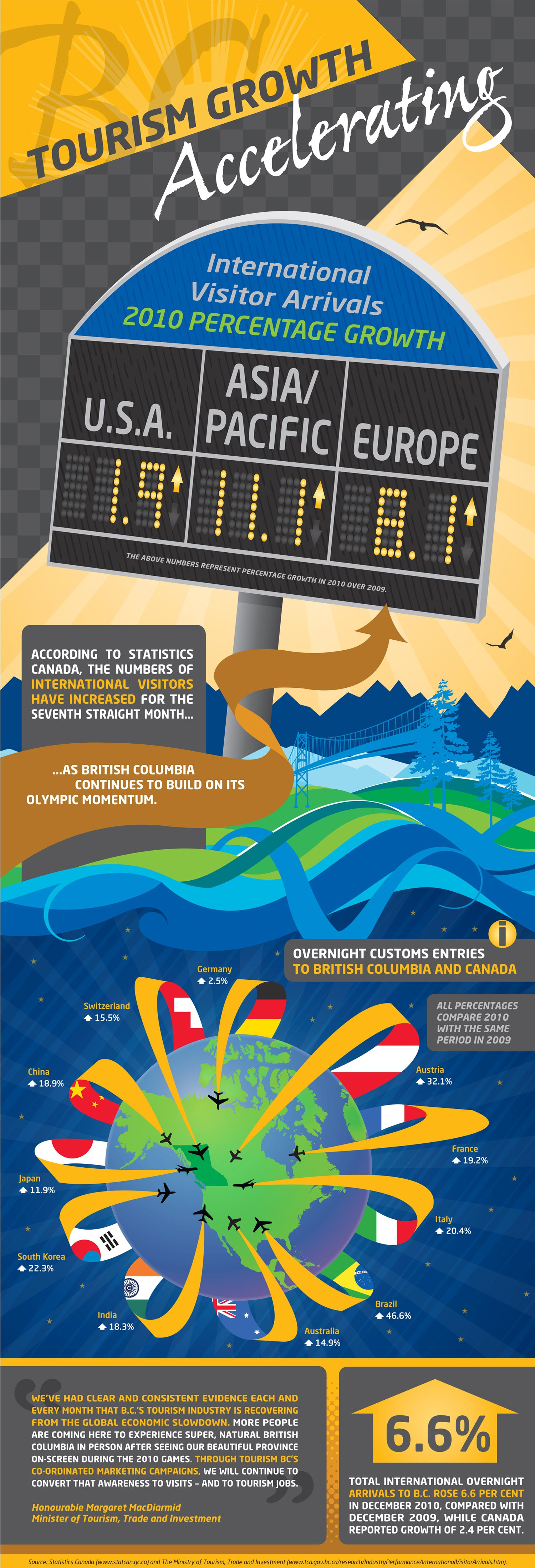 Tourism Growth Infographic