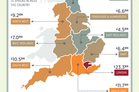 Tourism in England: Key Facts and Trends Infographic