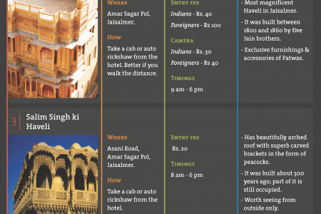 Tourist Places To Visit In Jaisalmer Infographic