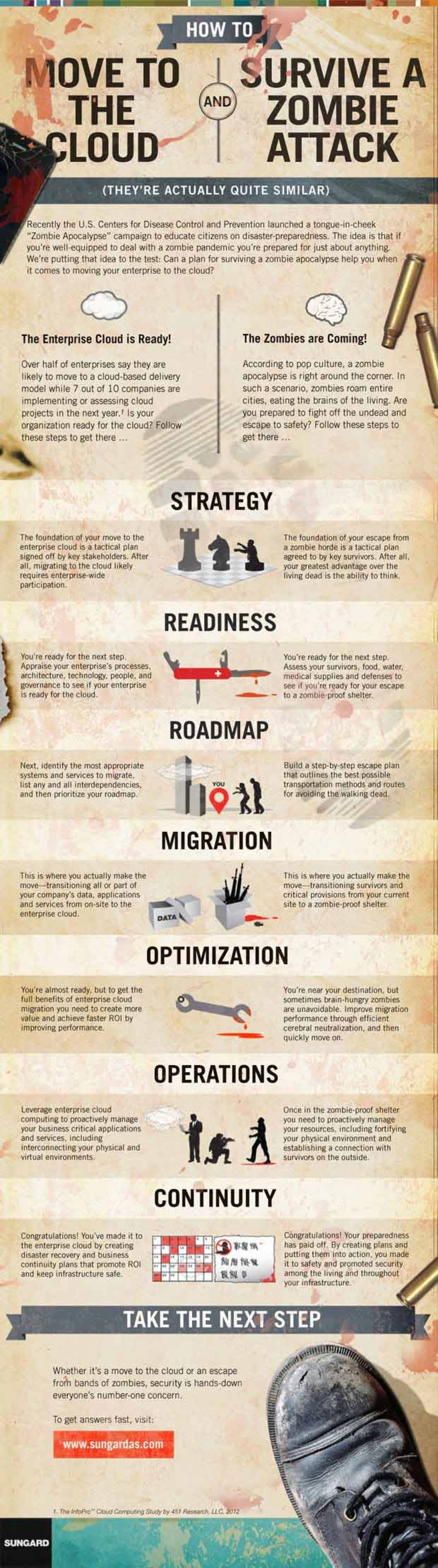 Shift Towards the CLOUD And Be Safe From Zombies Attack! Infographic