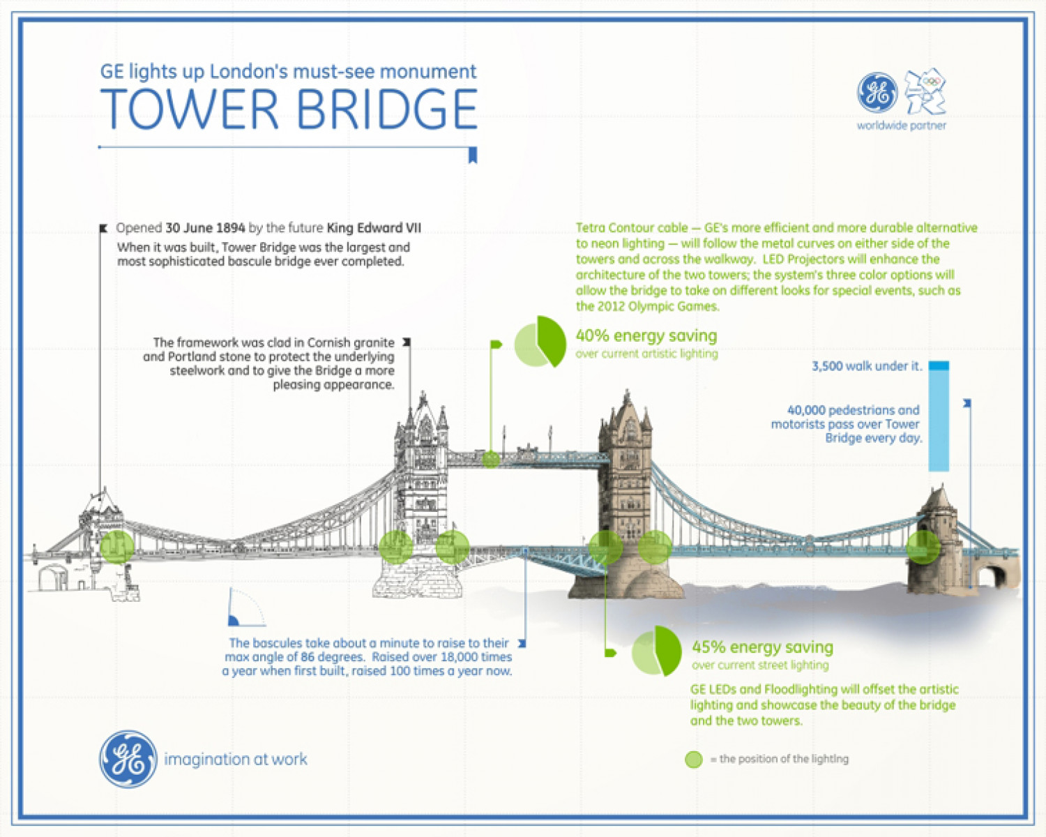 Tower Bridge Infographic Infographic