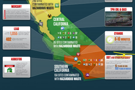 Toxic California Infographic