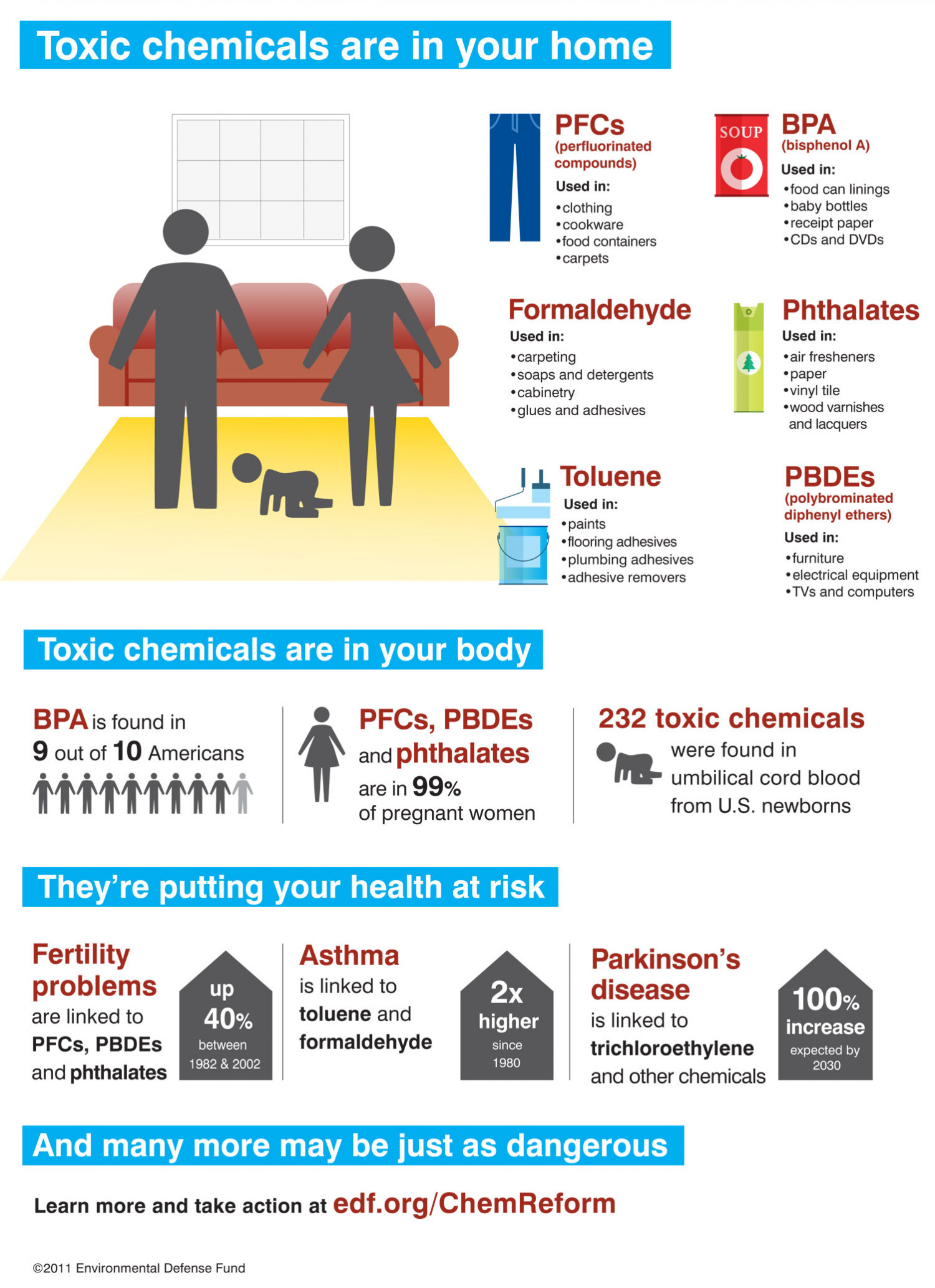 Toxic Chemicals are in Your Home Infographic