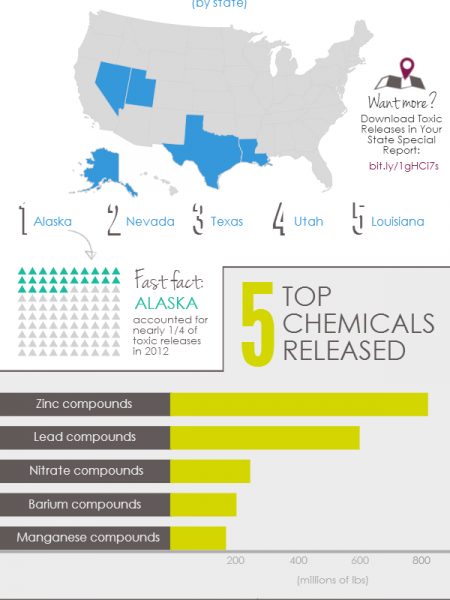 Toxic Chemicals: Where, & How Much, Were Released in The U.S.? Infographic